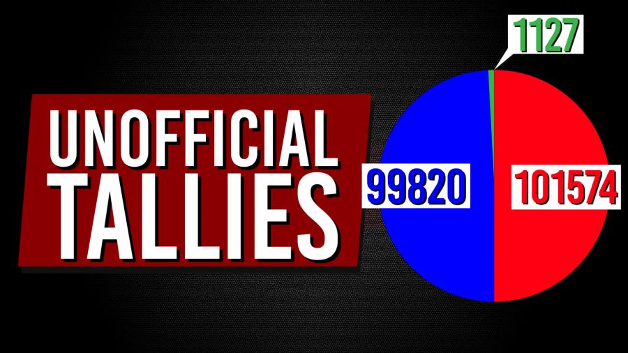 Unofficial Tallies